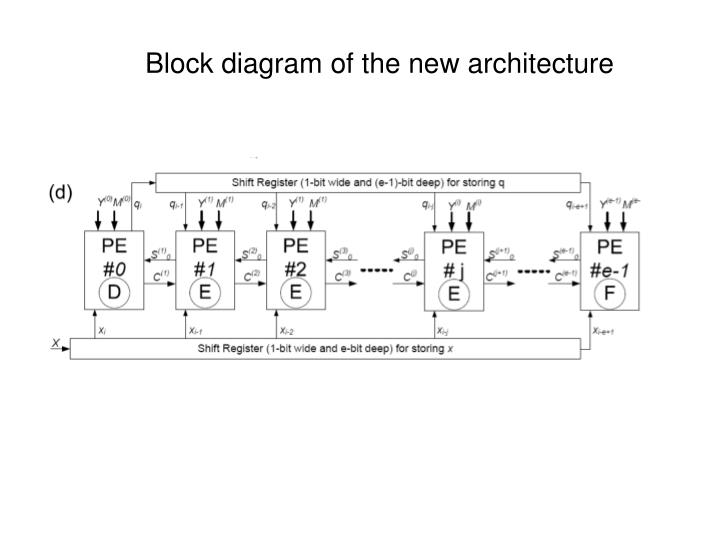 Block diagram of the new architecture