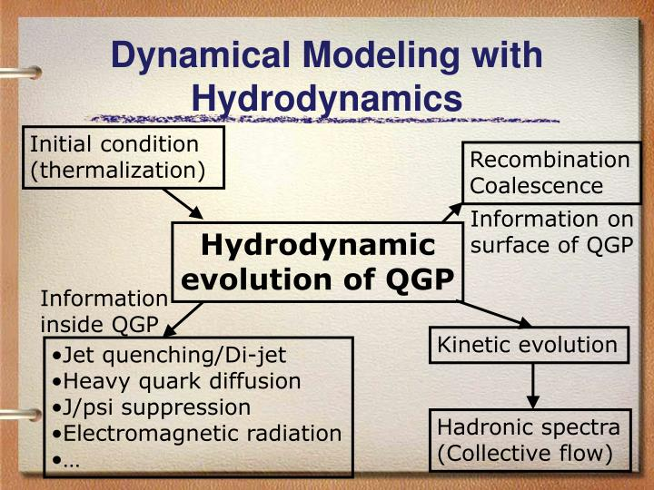 Dynamical modeling with hydrodynamics
