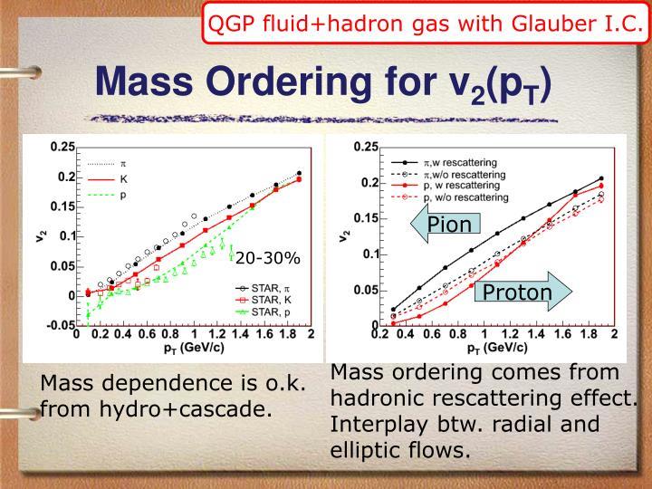QGP fluid+hadron gas with Glauber I.C.