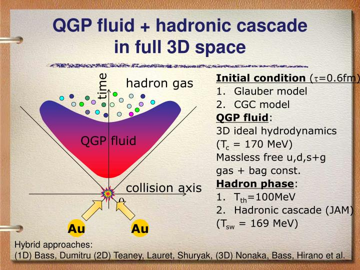 Qgp fluid hadronic cascade in full 3d space