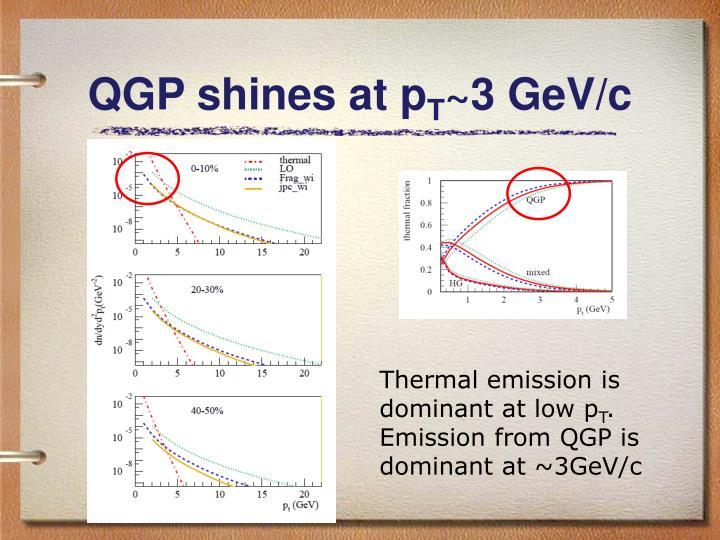 QGP shines at p