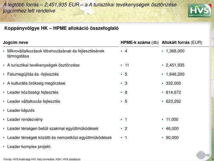 Koppányvölgye HK – HPME allokáció összefoglaló