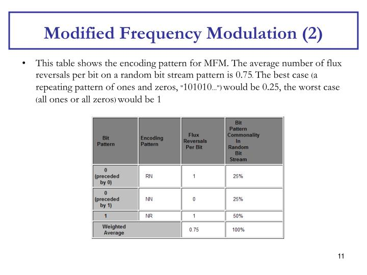 Modified Frequency Modulation (2)