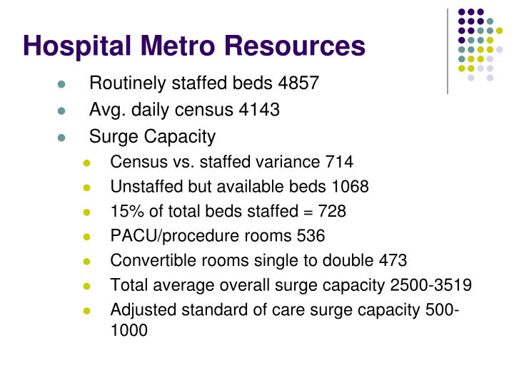 Hospital Metro Resources