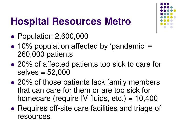 Hospital Resources Metro