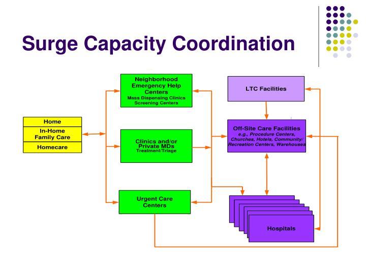 Surge Capacity Coordination