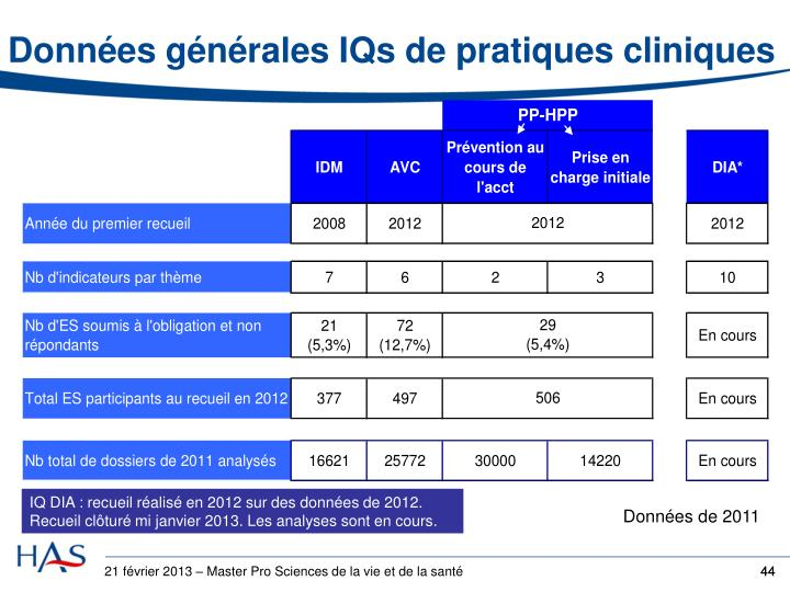 Données générales IQs de pratiques cliniques