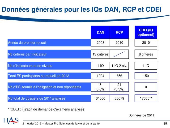 Données générales pour les IQs DAN, RCP et CDEI