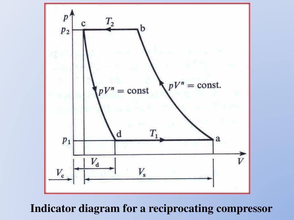 indicator diagram for a reciprocating compressor
