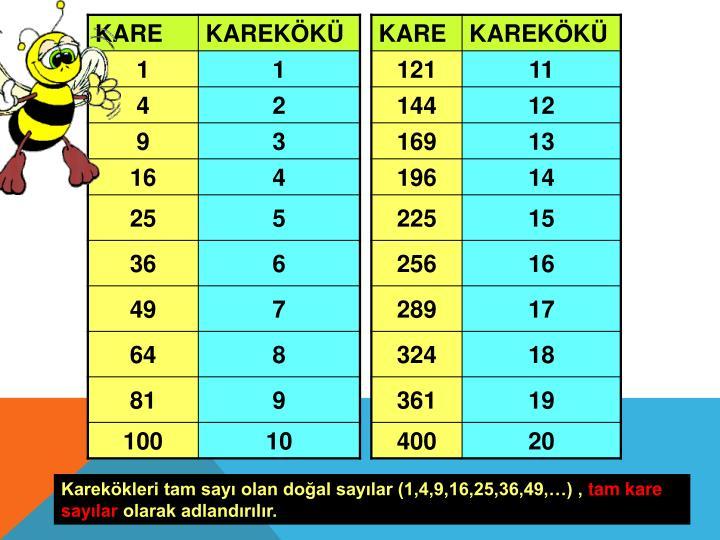 Karekökleri tam sayı olan doğal sayılar (1,4,9,16,25,36,49,…) ,