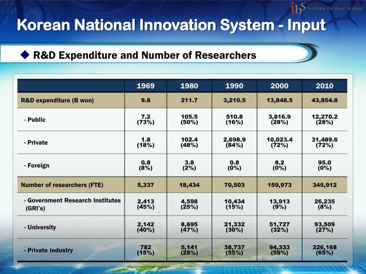 Korean National Innovation System - Input