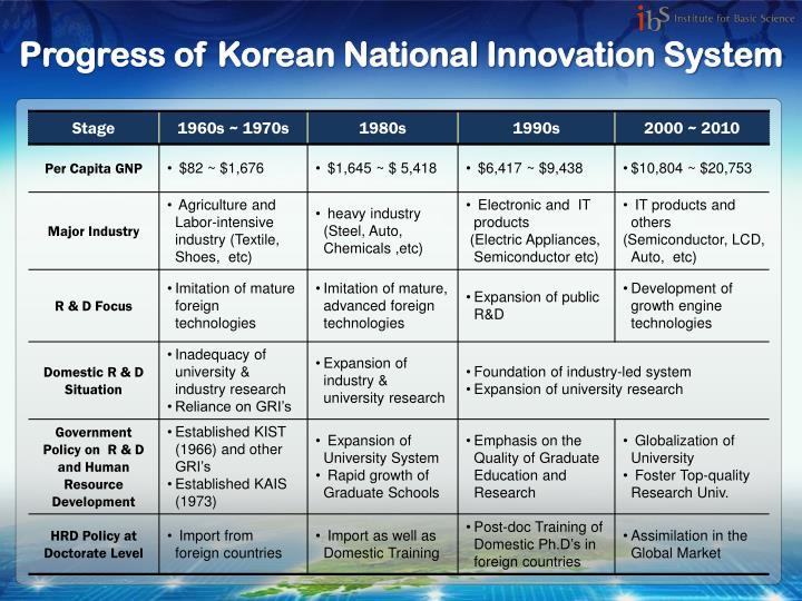 Progress of Korean National Innovation System
