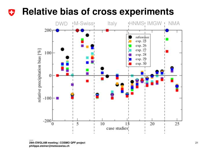 Relative bias of cross experiments