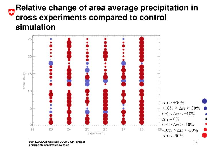 Relative change of area average precipitation in cross experiments compared to control simulation
