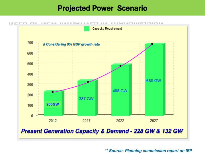 Projected Power  Scenario