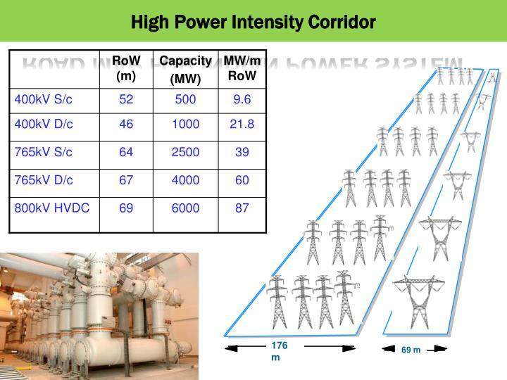 High Power Intensity Corridor