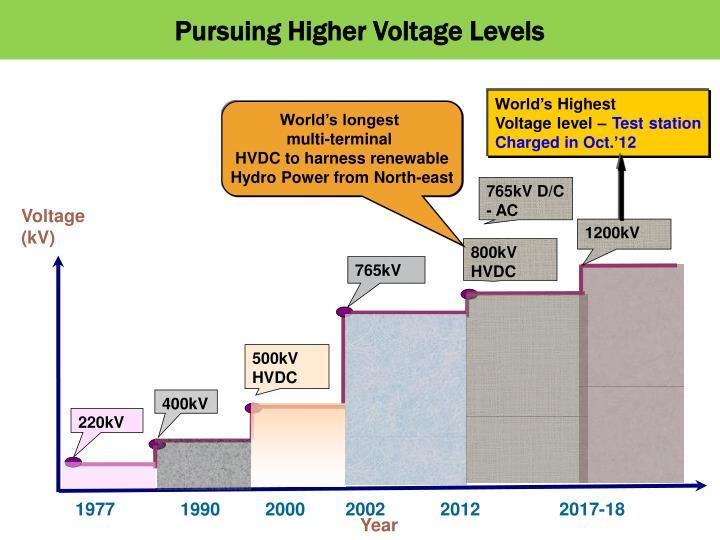 Pursuing Higher Voltage Levels