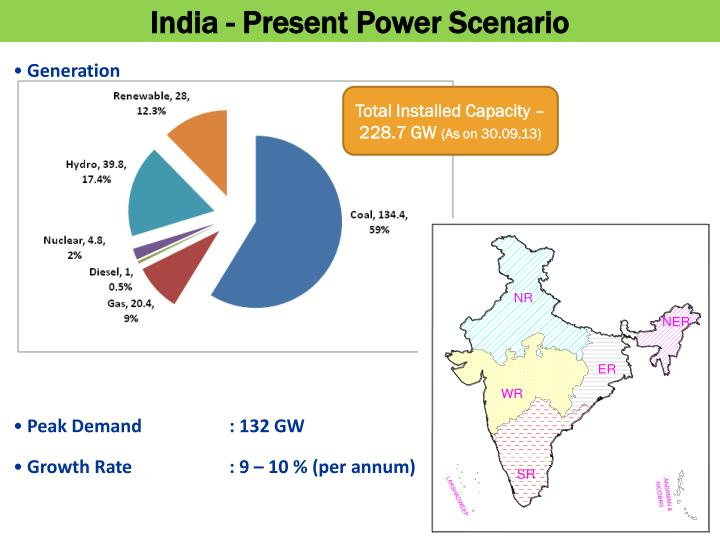 India - Present Power Scenario