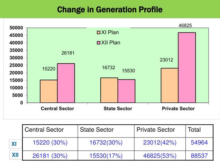 Change in Generation Profile