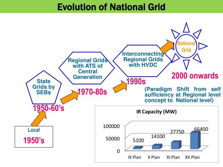 Evolution of National Grid