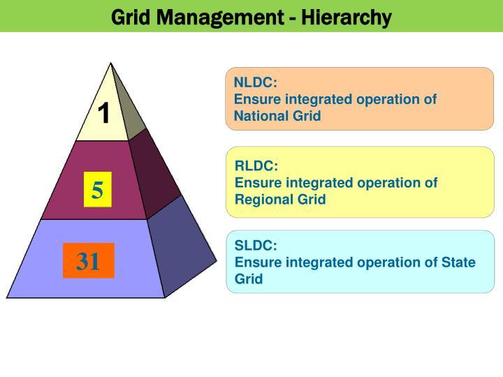 Grid Management - Hierarchy