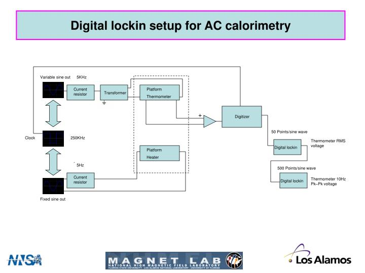 Digital lockin setup for AC calorimetry