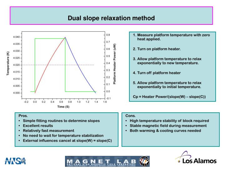Dual slope relaxation method