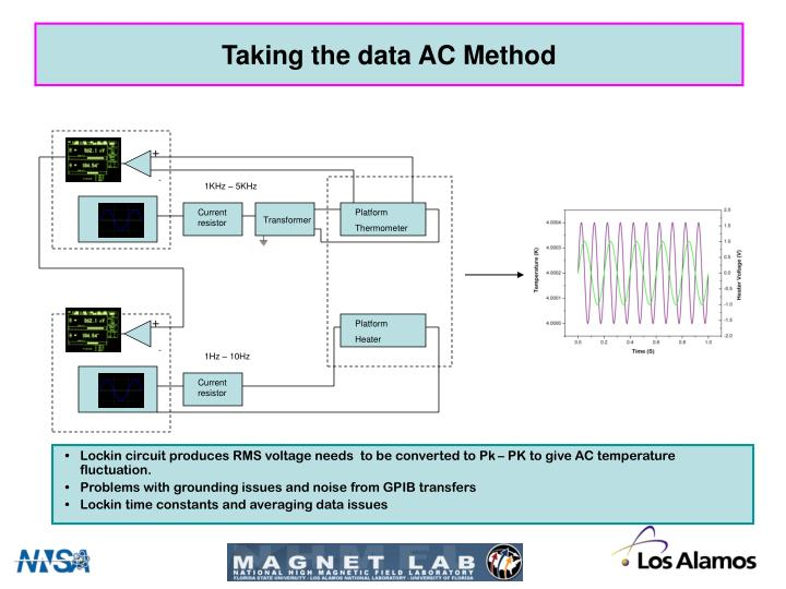 Taking the data AC Method