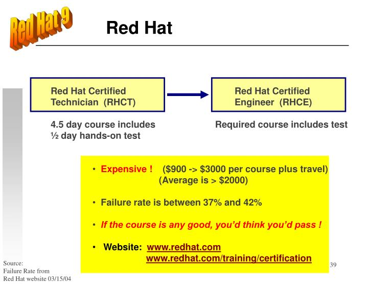 Red Hat 9