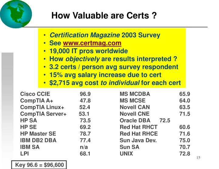Certification Magazine
