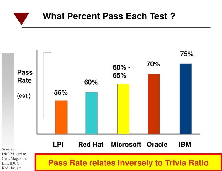 What Percent Pass Each Test ?