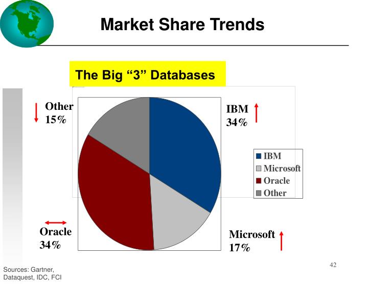 """The Big """"3"""" Databases"""