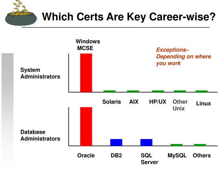 Which Certs Are Key Career-wise?