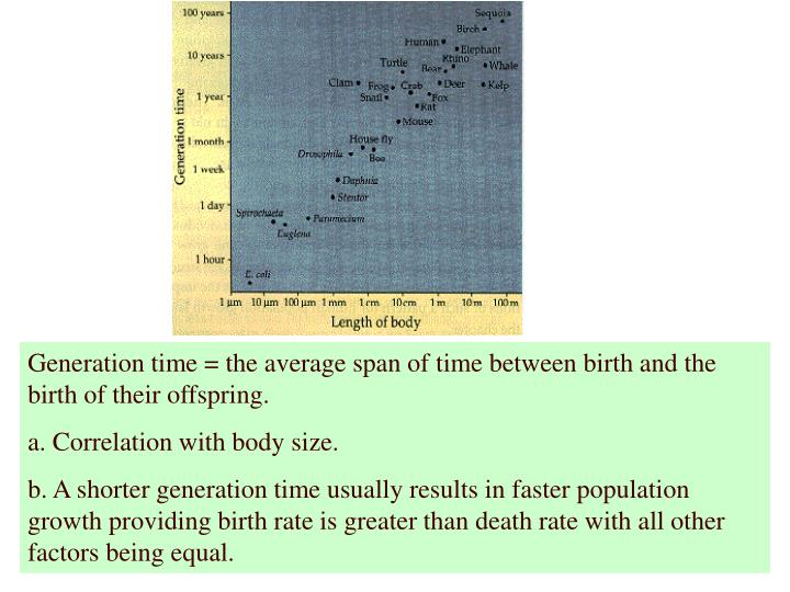 Generation time = the average span of time between birth and the birth of their offspring.