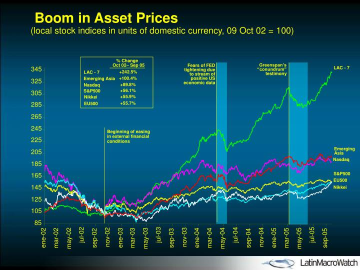Boom in Asset Prices