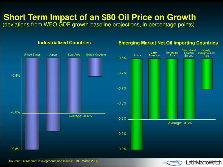 Short Term Impact of an $80 Oil Price on Growth