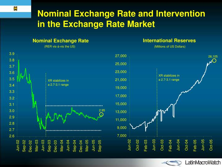 Nominal Exchange Rate and Intervention in the Exchange Rate Market