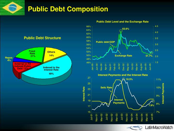 Public Debt Level and the Exchange Rate