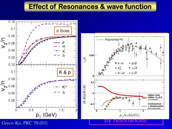 w.f. + resonance decay
