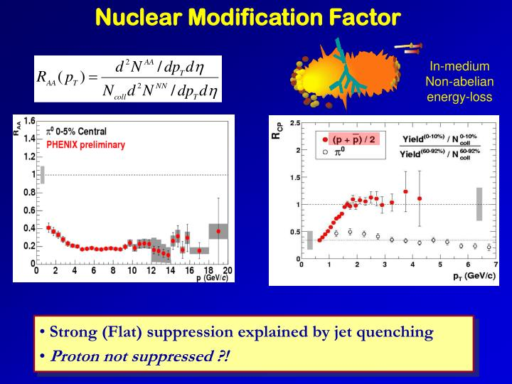 Nuclear Modification Factor