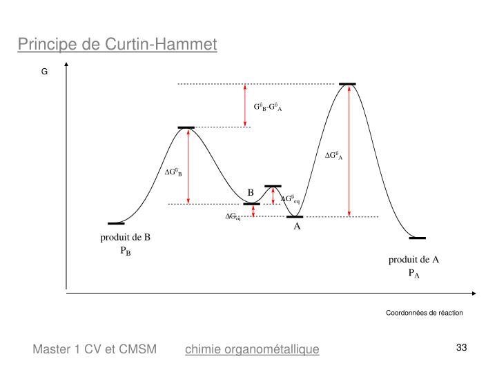 Principe de Curtin-Hammet