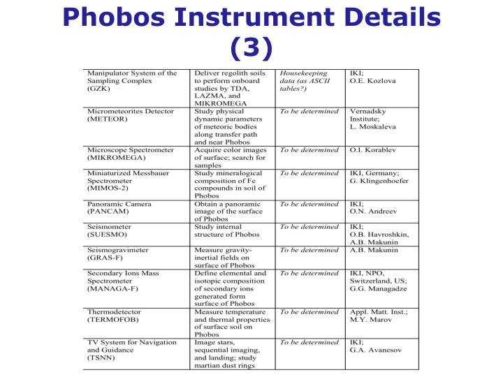Phobos Instrument Details (3)