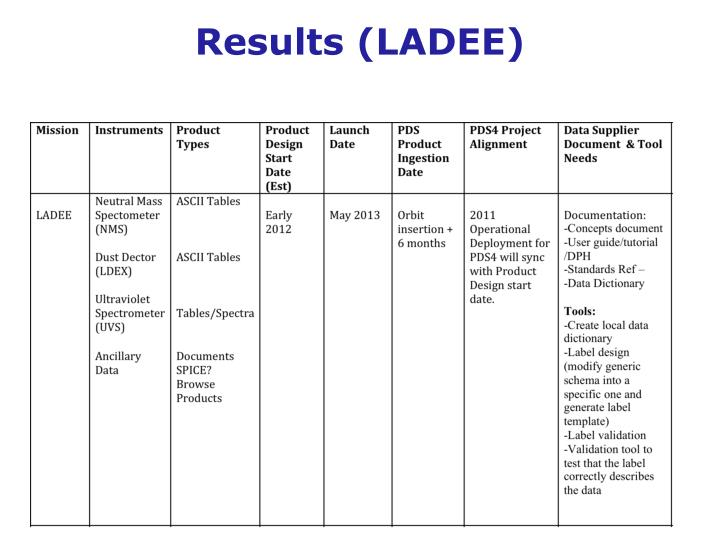 Results (LADEE)