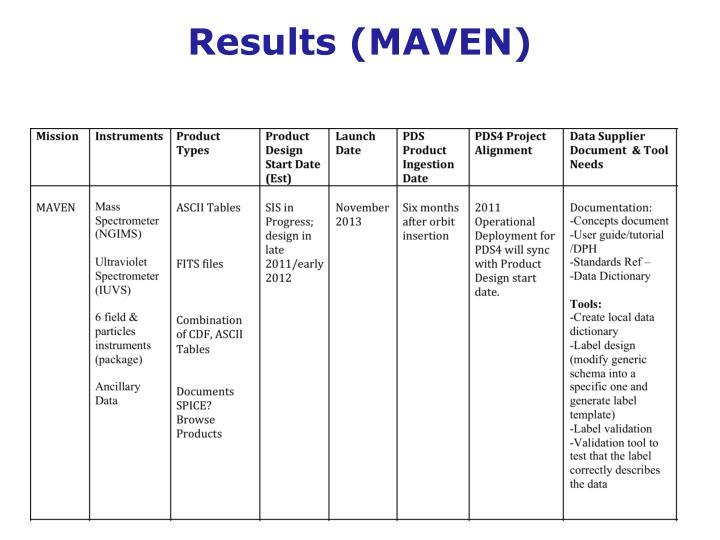 Results (MAVEN)