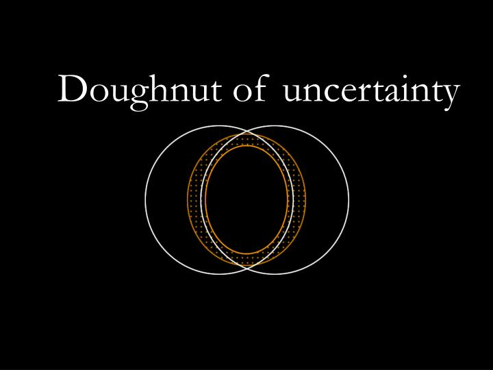Doughnut of uncertainty