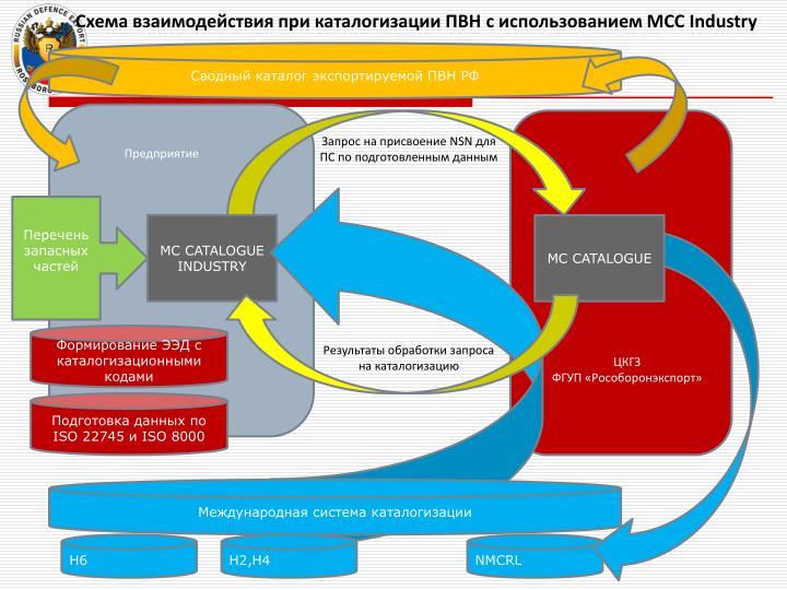 Схема взаимодействия при каталогизации