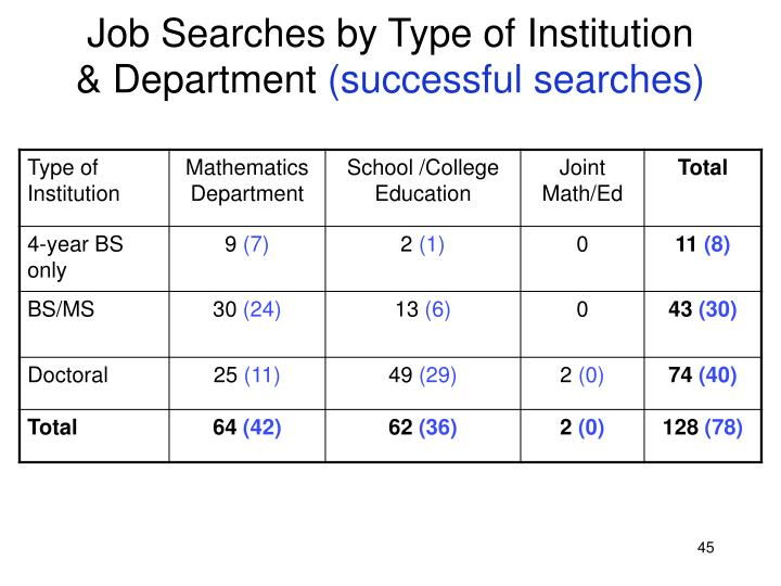 Job Searches by Type of Institution