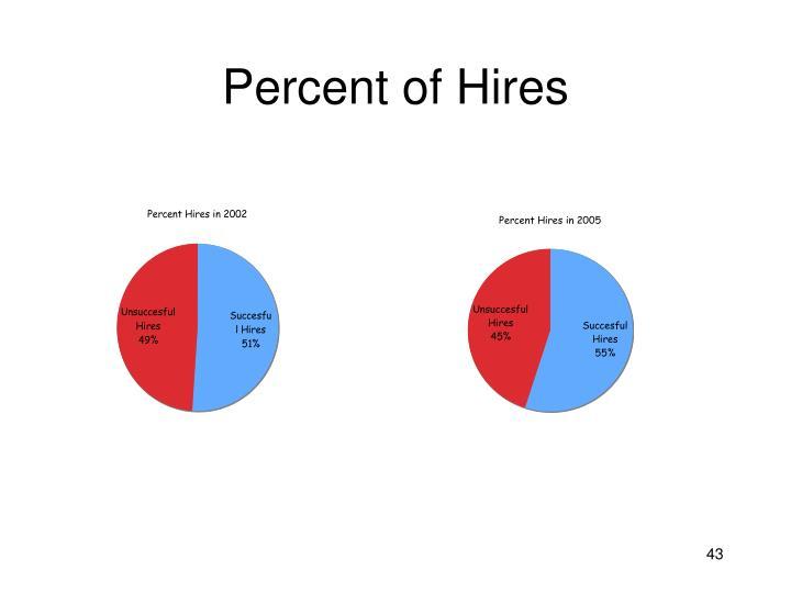 Percent of Hires