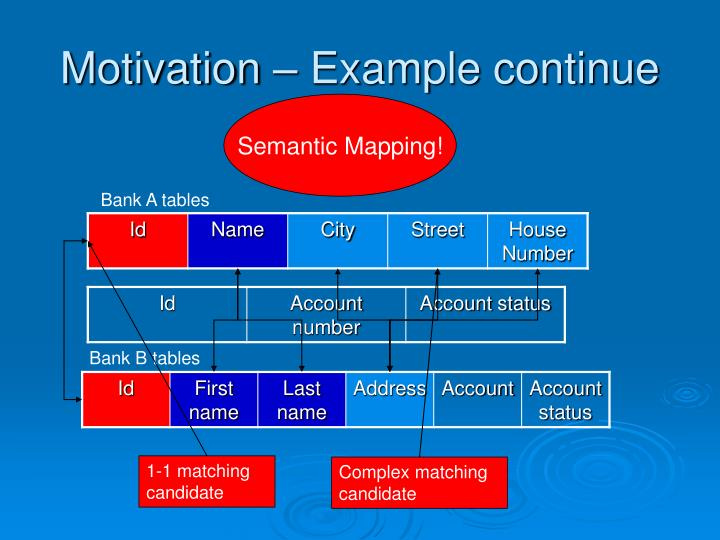 Motivation – Example continue