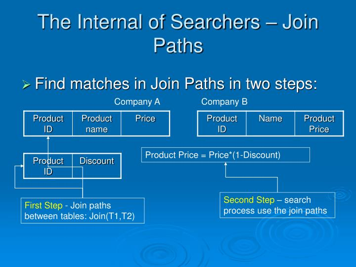 The Internal of Searchers – Join Paths